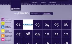 Dubai SME 100, Wavetec awarded Number 2 Ranking