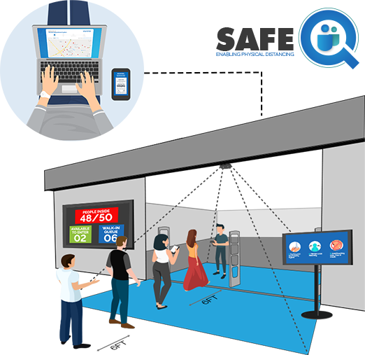 SafeQ - People Counting