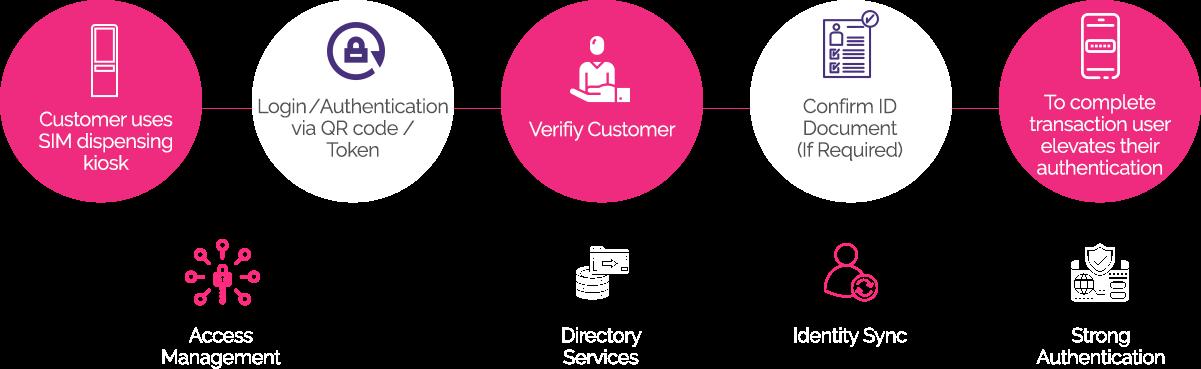 Registro y verificación de Sim